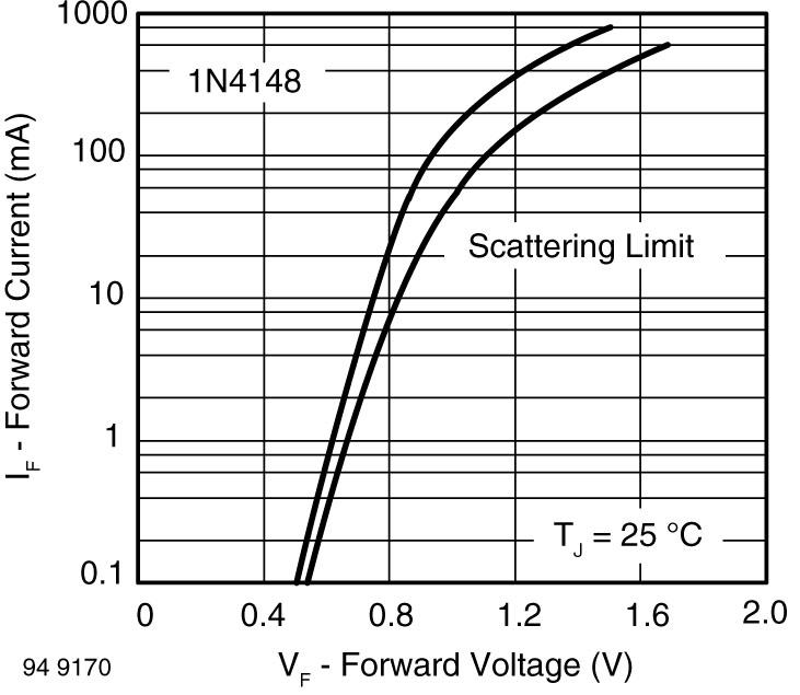 Caractéristiques I-V de la diode 1N4148 données par le fabricant (d'après [Vishay]).