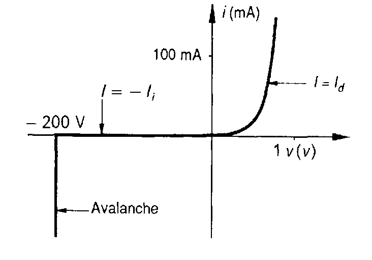 Caractéristique courant-tension typique d'une diode à jonction PN.