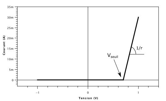Caractéristique I-V d'une diode modélisée par deux droites. Au-delà de la tension Vseuil, le courant augmente linéairement avec une pente 1/r où r est la résistance interne de la diode.