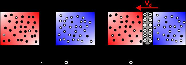 En mettant côte à côte les régions P et N on obtient une jonction PN avec creation d'une zone de depletion a l'interface.