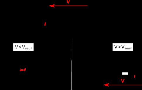 Modélisation de la diode en fonction de la tension à ses bornes. Dans un cas elle est égale à un fil ouvert et le courant est nul. Dans l'autre à un générateur de tension constante en série avec une résistance r. Dans ce cas le courant passe.
