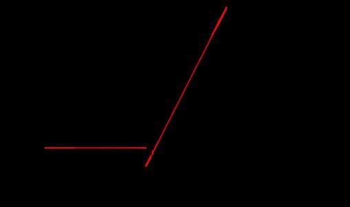 Figure précédente représentée en échelle logarithmique. On voit clairement une droite, ce qui montre que le courant croît exponentiellement avec la tension. Dans les tensions négatives, le courant est constant et très faible, de quelques nA.