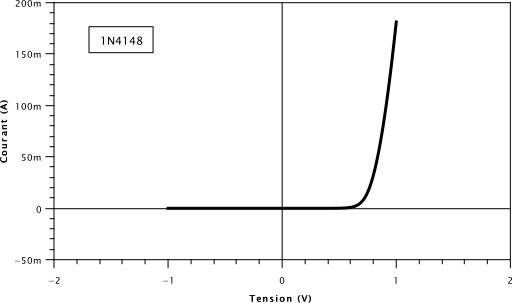 """Résultat de la simulation SPICE pour une diode connectée en série avec un générateur de tension constante, pour des tensions """"petites""""."""