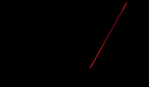 Résultat de la simulation SPICE pour des tensions positives plus grandes. On voit en particulier que la caractéristique tends vers une droite, dont le coefficient directeur est lié à la résistance interne de la diode.