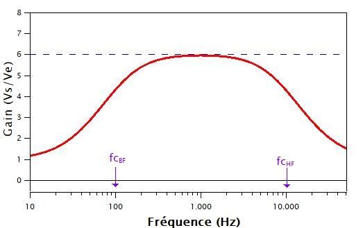 Résultat de la simulation du filtre passe-bande. On trouve les conditions du cahier des charges.