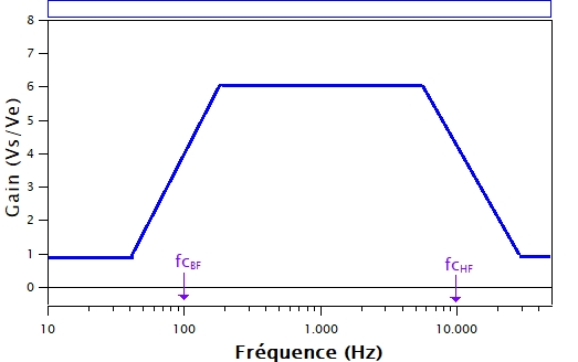 Conception du filtre passe bande à amplificateur opérationnel. On veut que le gain G affecte les fréquences comprises entre 100 Hz et 10 kHz. En dehors, on ne veut pas d'amplification (donc G=1).