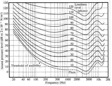 Perception de la puissance sonore par l'oreille