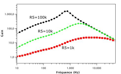 Résultat de la simulation du montage amplificateur non inverseur de la pédale de distorsion RAT pour différentes valeur de distortion.