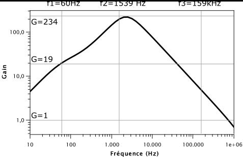 Résultat de la simulation du montage amplificateur non inverseur de la pédale de distorsion RAT.