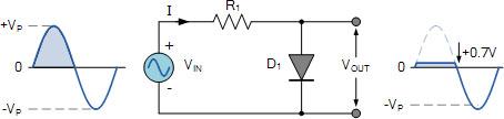 ëcrêtage du signal électrique par une diode