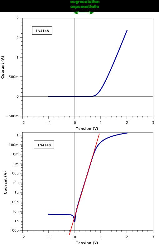 Courbe courant-tension d'une diode. En haut le courant est en échelle linéaire, en bas il est en échelle logarithmique. La ligne rouge est un guide pour les yeux.