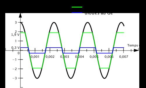 Écrêtage par deux couples de diodes identiques tête-bêche.