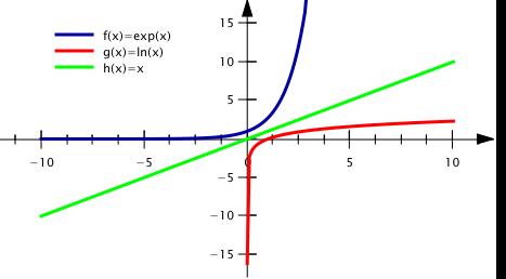 comparaison entre courbes exponentielle et logarithmique
