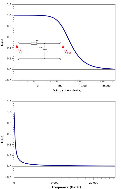 Courbe du gain en fonction de la fréquence pour un circuit passif RC. La courbe du haut a la fréquence en échelle logarithmique, celle du bas l'a en échelle linéaire.