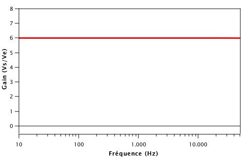 Résultat de la simulation. Le gain du circuit vaut 6 pour toutes les fréquences de la guitare.