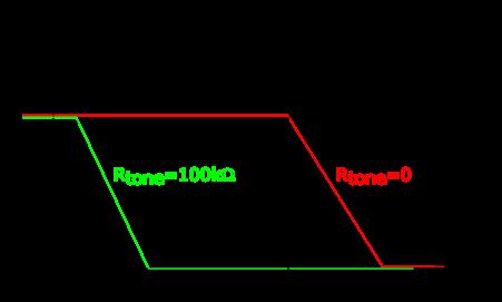 Allure du gain pour un filtre passe-bas. Le potentiomètre Rtone permet de varier la fréquence de coupure.