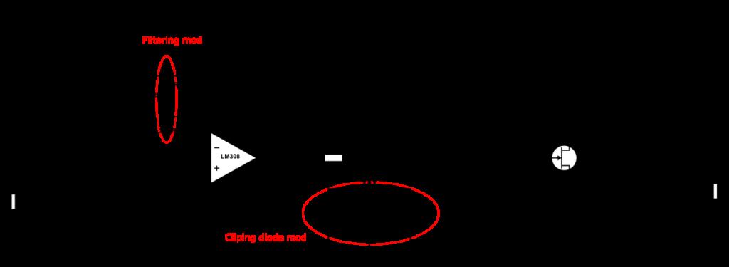 Modifications de la distortion RAT, part.1
