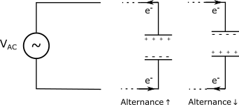 En régime alternatif, les armatures du condensateur se chargent et se déchargent en électrons alternativement. Les électrons ne passent pas à travers le condensateur, mais leur mouvement crée un courant qui suit les oscillations du générateur.