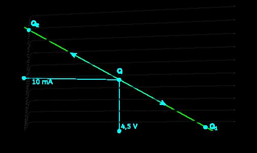Figure 2 : courant de collecteur (qui passe en C) vs tension de collecteur Vce pour différentes valeurs de courant de base ib. La droite en vert est la droite de charge, elle dépend de la tension d'alimentation Vcc et de la résistance de collecteur Rc. L'ensemble de ces courbes sert à savoir pour quelles tensions et courants fonctionne le transistor.