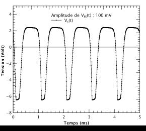 Figure 7 : résultat de la simulation pour une amplitude d'entrée de 100 mV. Le signal de sortie est super distordu !