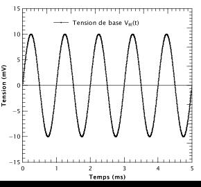 Figure 4 : fonction sinusoïdale de 10 mV d'amplitude et 1 kHz de fréquence. C'est notre signal d'entrée dans la simulation.