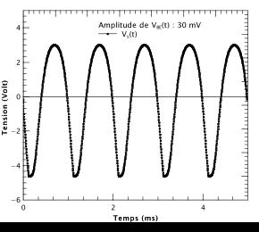 Figure 6 : résultat de la simulation pour une amplitude d'entrée de 30 mV. Le signal de sortie commence à distordre.