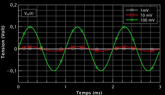 Figure 3 : Les 3 signaux d'entrée que l'on entre dans la simulation.