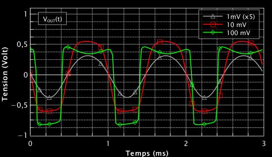 Figure 4 : Résultats sur la forme du signal de sortie de la Bazz Fuss.