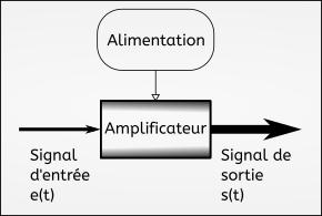 Schéma de principe d'un amplificateur