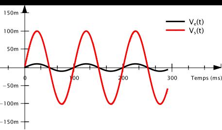 En alimentation double, le signal d'entrée et de sortie oscillent autour de 0 V.