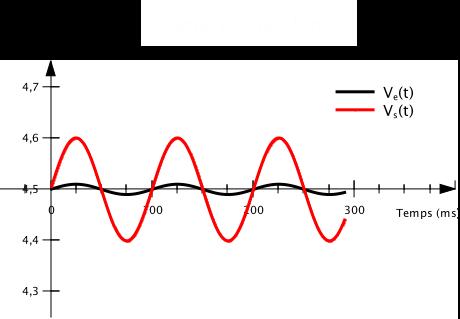 En alimentation simple on va faire osciller le signal d'entrée et de sortie autour d'une valeur moyenne, ici 4,5 V (la moitié de 9 V).