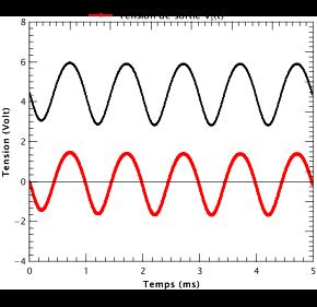 Figure 5 : résultat de la simulation. En noir : avant Cout. En rouge : après Cout.