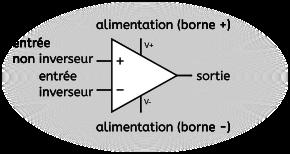 Symbole de l'amplificateur opérationnel