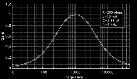 Figure 3 : Réponse en fréquence du circuit RLC.