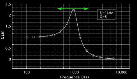 Figure 1 : filtre passe-bas surcouplé présantant un pic de résonnance à 1000 Hz. La double flèche verte indique ce que l'on veut dans la pédale wha wha, c'est à dire modifier la position de ce pic.