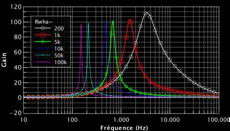 Figure 9 : Résultat de la simulation en variant le potentiomètre de la pédale wha wha. On voit le déplacement du pic de résonance.
