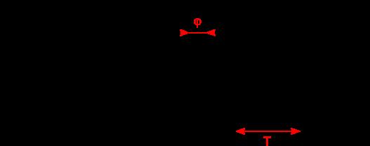 Symbole du générateur de tension alternative et forme du signal avec le temps.