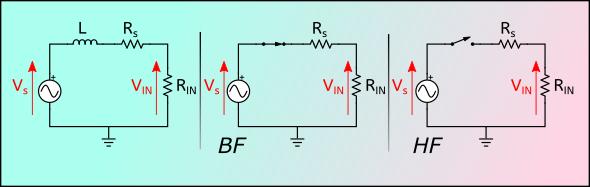 À gauche : circuit de la guitare connectée à l'entrée de l'ampli. Au milieu et à droite, simplification à basse fréquence (BF) et à haute fréquence (HF).