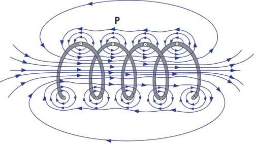 Ligne de champ magnétique autour d'une bobine traversée par un courant. https://www.nde-ed.org/EducationResources/CommunityCollege/EddyCurrents/Physics/selfinductance.htm