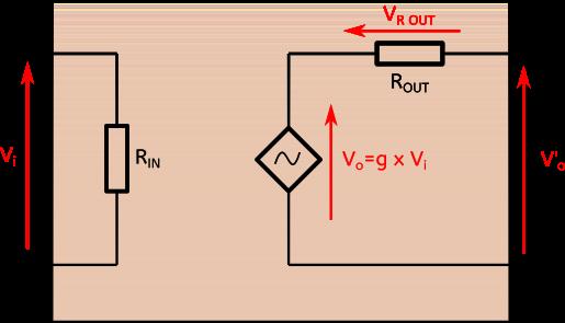 Modèle de l'amplificateur. Rin symbolise sa résistance d'entrée, Rout sa résistance de sortie. L'amplificateur amplifie en interne la tension qu'on lui soumet d'un facteur g. Il délivre donc en interne une tension qui vaut g x Vi, mais en raison de la présence d'une résistance interne de sortie Rout, la tension délivrée à l'extérieur est plus petite, elle est notée V'o.