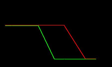 Gain du circuit en fontion de la fréquence d'un circuit passe bas. Les hautes fréquences sont filtrées à partir de la fréquence fc. Les basse fréquence sont transmises sans atténuation.
