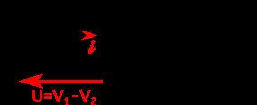 Symbole du condensateur. Lorsque le condensateur emmagasine des charges q, une différence de potentiel U apparaît à ses bornes. Le courant i est égal à la variation de la charge q dans le condensateur avec le temps.