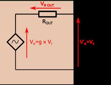 Raccordement de l'amplificateur de résistance de sortie Rout à une résistance de charge Rc.