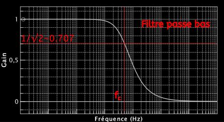 Le gain du filtre LR vu ici passe de l'unité à 0. Au delà d'une certaine fréquence fc le gain chute. On a donc un filtre passe-bas.