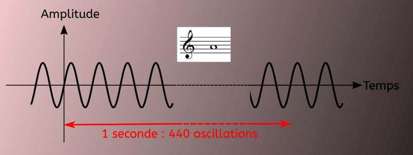"""Un """"la"""" 440, représenté sur la portée correspond à 440 battements par seconde. On l'a représenté ici par une onde de forme sinusoïdale."""