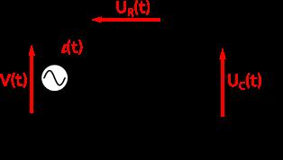 Circuit RC. Le condensateur entraîne un déphasage du courant sur la tension.