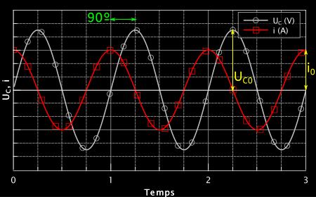 Représentation graphique de Uc(t) et i(t). Ils n'atteignent pas leur maximum en même temps. Le courant (en rouge) est en avance d'un quart de motif. Ce résultat s'explique par la présence d'une dérivée.  Les amplitudes sont représentées en jaune.