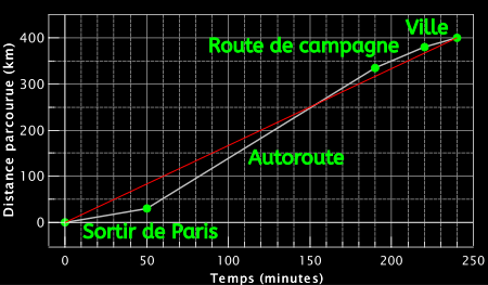 Graphe de la fonction distance parcourue - temps écoulé pour le trajet Paris-Épinal. Les données sont inventées pour illustrer le concept des dérivées. La vitesse est donnée par la pente de chaque segment de droite. On voit donc bien graphiquement que c'est sur l'autoroute qu'on roule le plus vite.