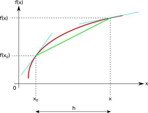 Courbe d'une fonction f(x) quelconque.  Les droites en bleu sont tangentes à la courbe. La dérivée de la fonction en un point c'est la pente de la tangente à la courbe en ce même point.