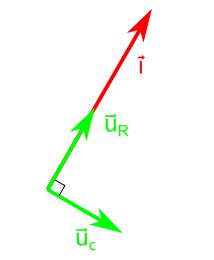 Représentation vectorielle des vecteurs $latex \vec{i}, \vec{U_c} et U_{R}$